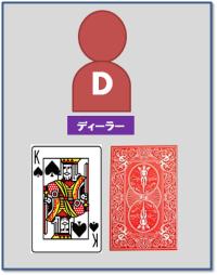 ダブルダウンの実行ケース2