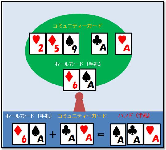 ポーカーハンドの作り方