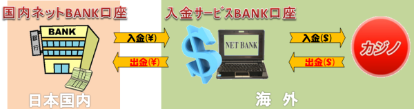 オンラインカジノと銀行口座