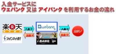i-BANQを利用する入出金