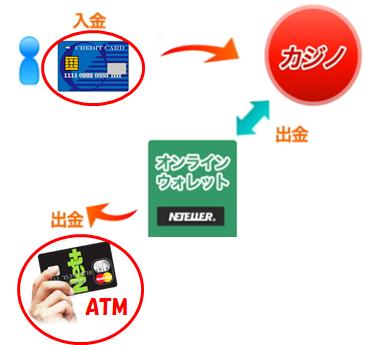 オンラインクレジット決済
